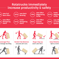 Rotatrucks increase productivity and safety