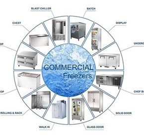 Commercial Freezers Buying Guide