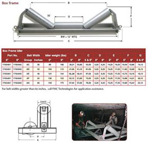 Trough Rollers - FMC Conveyor Idlers Series