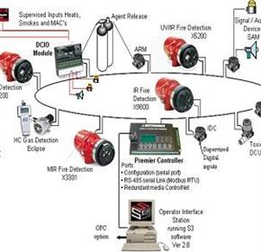 Fire and Gas Detection Systems | Det-Tronics IECEx