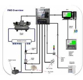 Facility monitoring systems: System overview