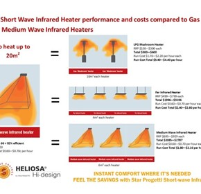 Comparison of Heater Coverage: short wave verses other infrared