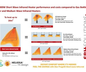 Diagram Comparing Costs of Buying and Running Outdoor Heaters