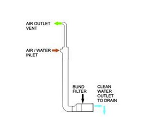 Bund Filtration | Air Blowdown Filter