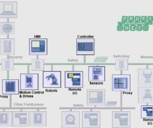 ProfiNet is an example of a technology that is exclusive to industrial networks.