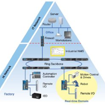Industrial network management: Finding the perfect solution