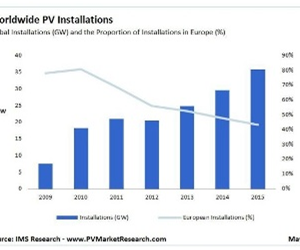 Analyst IMS Research forecasts a dip in PV market demand in 2012 but strong recovery thereafter.