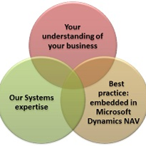 Improving your Business Processes