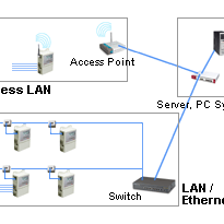 LAN/W-LAN Networkable Data Loggers - Elpro Ecolog-Net