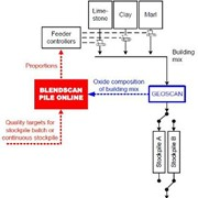 Automatic Blending System | Blendscan Pile Online| Mineral Processing