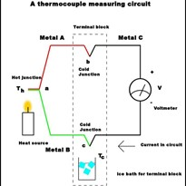 Basic concepts and terminology of Thermocouple Temperature Sensors