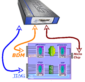 Serially Controlled IC Programmer | JTAG