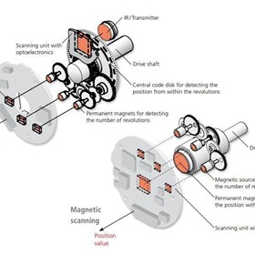 TR-Electronic Absolute Rotary Encoders