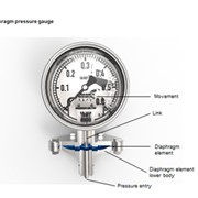 The advantages of diaphragm pressure gauges and their application