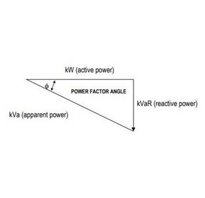 Poor power factor represents higher electricity demand