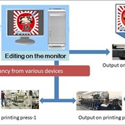 Prepress Service | Color Management System | Label Applicators