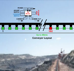 Conveyor Monitoring System
