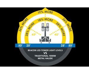 800W LED Beacon Light Tower