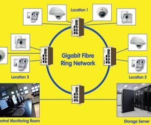IP CCTV network design
