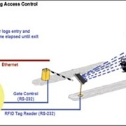 Application Note: Parking Area Access Control Using RFI