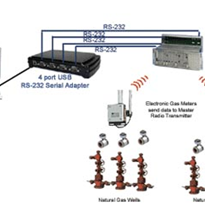 Application Note: Natural Gas Well Monitoring