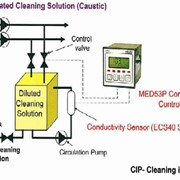 CIP Cleaning