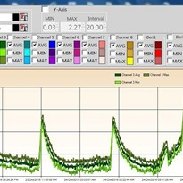Test & Measurement Graphing Software