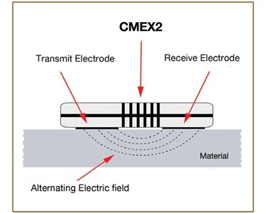 CME XPERT II - HOW IT WORKS