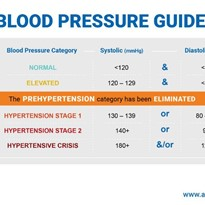 New Guidelines for Blood Pressure