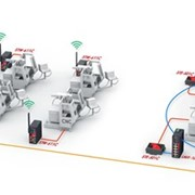 Industrial networking for factory automation
