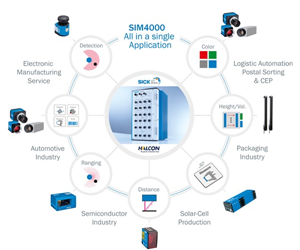 The SIM4000 links standard SICK sensors in the programmable SICK AppSpace ecosystem – sensor fusion by design