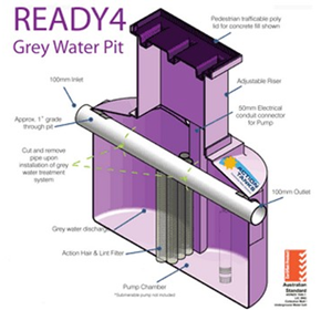 Grey Water Recycle Systems | Grey Water Pit READY4