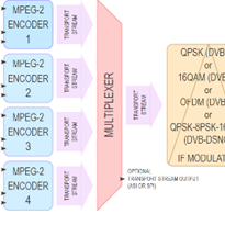 MPEG-2 Encoders + Digital Modulators