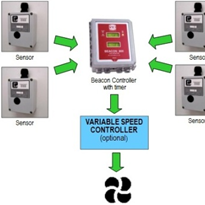 Fixed Gas Controller
