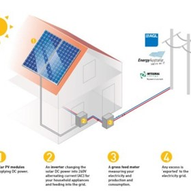 Grid Connected Systems | Residential