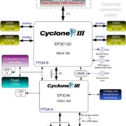 DSP Solution | Dual Altera Cyclone III based FPGA PMC - FM577