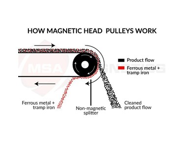 How MSA Magnetic Head Pulleys Work