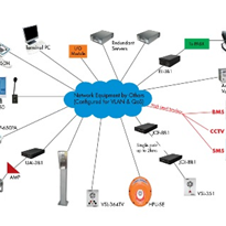 650 Series IP System