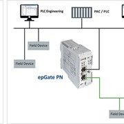 Softing - Industrial Network Gateway - epGate PN