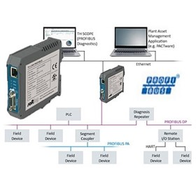 PROFIBUS Network Industrial Communication Interface - TH Link PROFIBUS