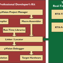 Microcontroller Development Software Tools | Keil 8051