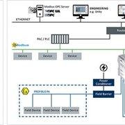 MODBUS TCP SERVER to PROFIBUS PA Master Gateway