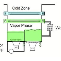 Vapor Degreasing Solvent Cleaning Process