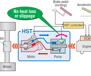 Electronically - controlled HST