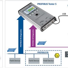 Softing - Industrial Network Tester - PROFIBUS Tester 5 (BC-700-PB)