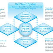 Diversey Care VeriClean™ Program prevents the spread of infection