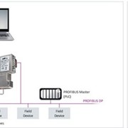 ProfiBus Network Configuration & Device Parameterization